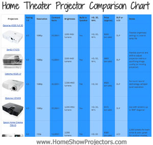 Home Theater Projector Comparison Chart