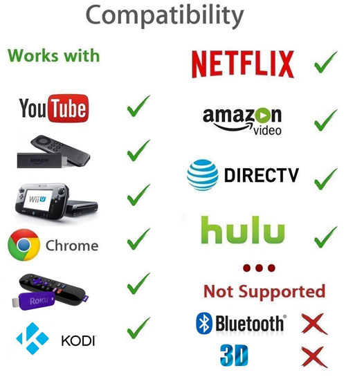 Wireless Projector Compatibility